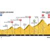 Tour de France 2015 Profile stage 17: Digne-les-Bains - Pra Loup - source: letour.fr