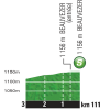 Tour de France 2015 Profile intermediate sprint 17th stage - source:letour.fr