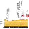 Tour de France 2015 Final kilometres 18th stage - source:letour.fr