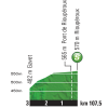 Tour de France 2015 Profile tussensprint 18th stage - source:letour.fr