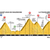Tour de France 2015 Profile stage 19: Saint-Jean-de-Maurienne - La Toussuire - source:letour.fr