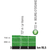 Tour de France 2015 Profile Intermediate sprint 20th stage - source:letour.fr