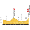 Tour de France 2015 Final kilometres 3rd stage - source: letour.fr