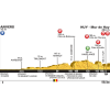 Tour de France 2015 stage 3: profile 3rd stage Antwerp - Mûr de Huy - source: letour.fr