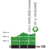 Tour de France 2015 3rd stage: Profile intermediate sprint near Havelange - source: letour.fr