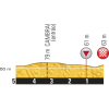 Tour de France 2015 Final kilometres stage 4 Seraing (B) - Cambrai - source: letour.fr