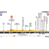 Tour de France 2015 Profile stage 4: Seraing - Cambrai - source: letour.fr