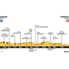 Tour de France 2015: Profile 5th stage Arras - Amiens - source: letour.fr