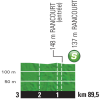Tour de France 2015: 5th stage: Profile intermediate sprint - source: letour.fr