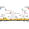 Tour de France 2015: Profile 6th stage Abbeville - Le Havre - source:letour.fr