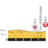 Tour de France 2015: Final kilometres 7th stage - source:letour.fr