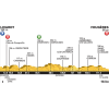 Tour de France 2015: Profile 7th stage Livarot - Fougères - source:letour.fr