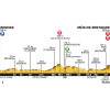 Tour de France 2015: Profile 8th stage Rennes – Mûr de Bretagne - source:letour.fr