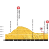 Tour de France 2016 stage 10: Final 10 kilometres - source: letour.fr