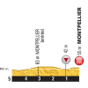 Tour de France 2016 stage 11: Final 5 kilometre - source: letour.fr