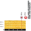 Tour de France 2016 stage 14: Final kilometres - source: letour.fr