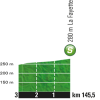 Tour de France 2016 stage 14: Profile intermediate sprint - source: letour.fr