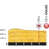 Tour de France 2016 stage 15: Final 5 kilometres - source: letour.fr