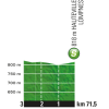 Tour de France 2016 stage 15: Profile intermediate sprint - source: letour.fr
