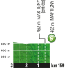 Tour de France 2016 stage 17: Profile intermediate sprint - source: letour.fr