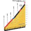 Tour de France 2016 stage 19: Climb details Montée de Bisanne - source: letour.fr