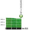 Tour de France 2016 stage 19: Profile intermediate sprint - source: letour.fr