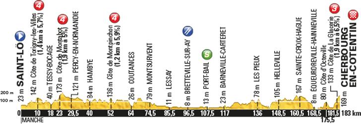 Tour De France 2016 Route Stage 2 Saint Lô Cherbourg Octeville
