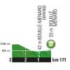 Tour de France 2016 stage 3: Profile intermediate sprint - source: letour.fr