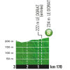 Tour de France 2016 stage 4: Profile intermediate sprint - source: letour.fr