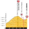 Tour de France 2016 Profile Final 6 kilometres stage 5