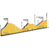 Tour de France 2016 Profile Final 36 kilometres stage 5