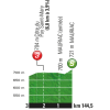 Tour de France 2016 stage 5: Profile intermediate sprint