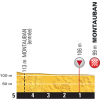 Tour de France 2016 Profile final 5 kilometres stage 6 - source: letour.fr