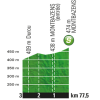Tour de France 2016 stage 6: Profile intermediate sprint - source: letour.fr