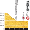 Tour de France 2016: Profile final kilometres stage 8 - source:letour.fr