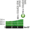 Tour de France 2016 stage 8: Profile intermediate sprint - source:letour.fr