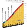 Tour de France 2016 stage 8: Climb details Col de Val Louron-Azet - source:letour.fr