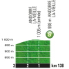 Tour de France 2016 stage 9: profile intermediate sprint