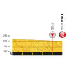 Tour de France 2017 stage 11: Profile final kilometres - source:letour.fr