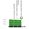 Tour de France 2017 stage 12: Profile intermediate sprint - source:letour.fr