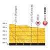 Tour de France 2017 stage 13: Profile final kilometres - source:letour.fr