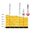 Tour de France 2017 stage 13: Profile final kilometres - source:letour.fr
