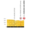 Tour de France 2017 stage 16: Profile final kilometres - source:letour.fr