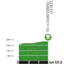 Tour de France 2017 stage 16: Profile intermediate sprint - source:letour.fr