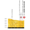 Tour de France 2017 stage 17: Profile final kilometres - source:letour.fr