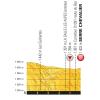 Tour de France 2017 stage 17: Profile final kilometres - source:letour.fr