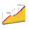 Tour de France 2017 stage 17: Climb details Col du Télegraphe and Col du Galibier - source: letour.fr