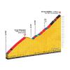 Tour de France 2017 stage 17: Climb details Col du Télegraphe and Col du Galibier - source: letour.fr