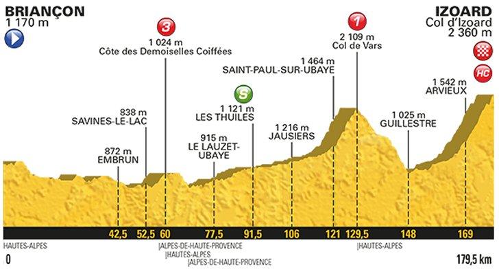 tour de france 2017 route stage 18: briançon – izoard