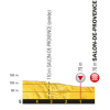Tour de France 2017 stage 19: Profile final kilometres - source:letour.fr